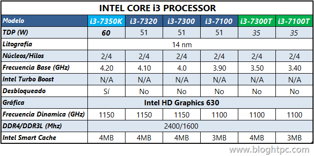 Procesadores INTEL Core i3 Kaby Lake
