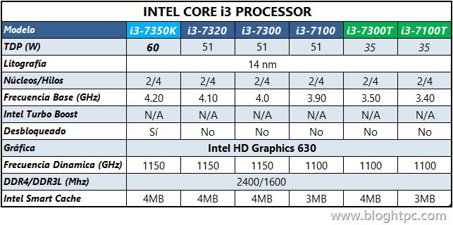 Procesadores INTEL Core i3 Kaby Lake
