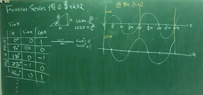 傅立葉級數
