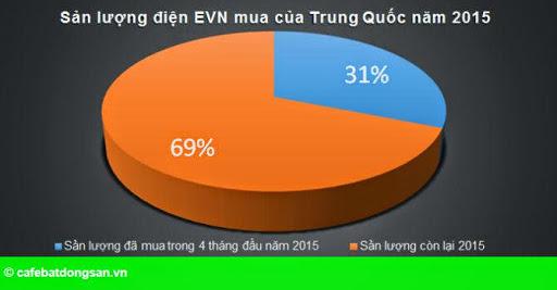 Hình 1: Mua điện Trung Quốc giá cao: Khả năng dự báo của EVN có vấn đề?