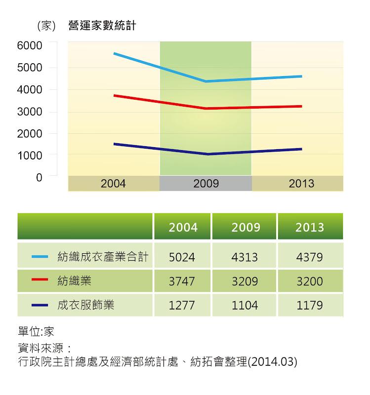 圖七 台灣紡織成衣業之營運廠商家數統計