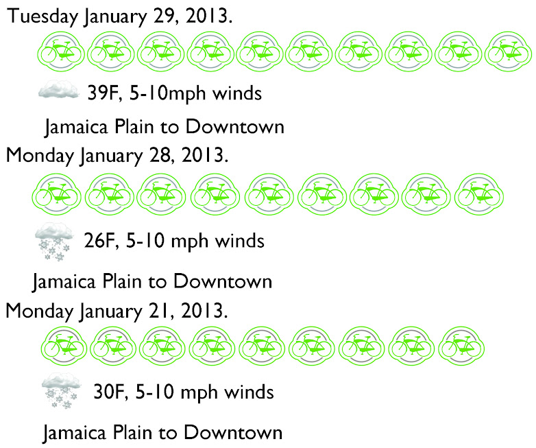 Bike Count 1/29