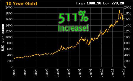 graf harga emas kenaikan 10 tahun