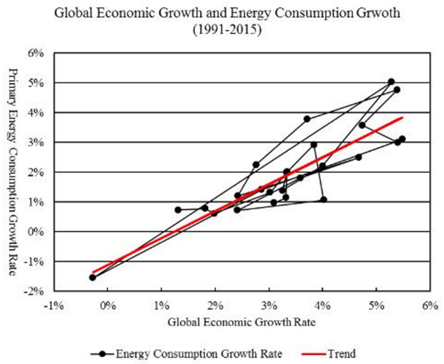 This graph compares the historical world economic growth rates and the primary energy consumption growth rates from 1991 to 2015. The primary energy consumption growth rate has an intercept of -0.011 at zero economic growth rate and a slope of 0.904. That is, primary energy consumption has an 'autonomous' tendency to fall by 1.1 percent a year when economic growth rate is zero. When economic growth rate rises above zero, an increase in economic growth rate by one percentage point is associated with an increase in primary energy consumption by 0.9 percent. R-square for the linear trend is 0.751. Source: Gross world product in constant 2011 international dollars is from World Bank (2016); world primary energy consumption is from BP (2016). Graphic: Political Economist / Ron Patterson / Peak Oil Barrel