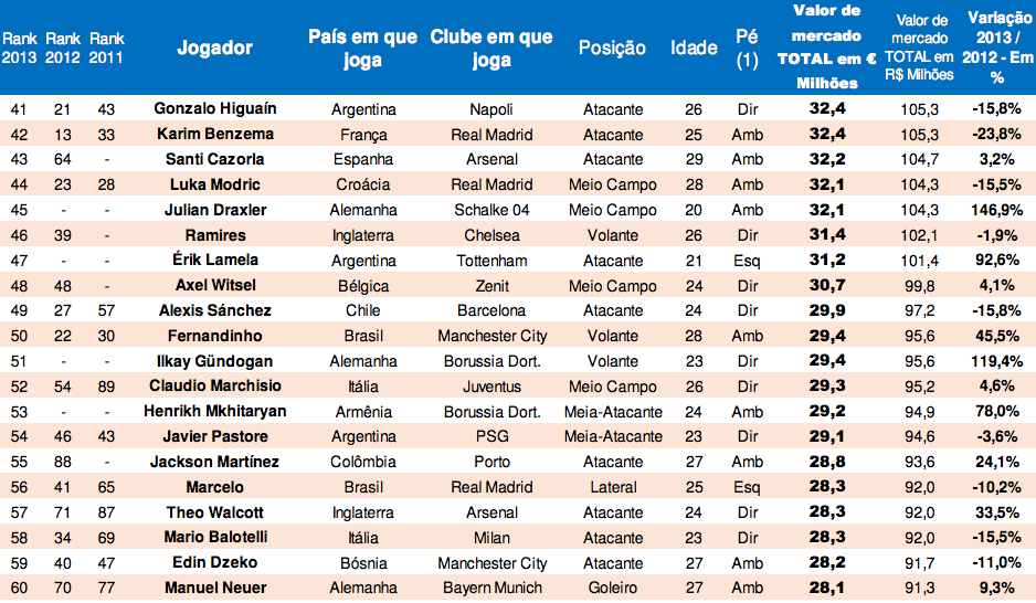 New List: The 100 most valuable players in world football [Pluri ...