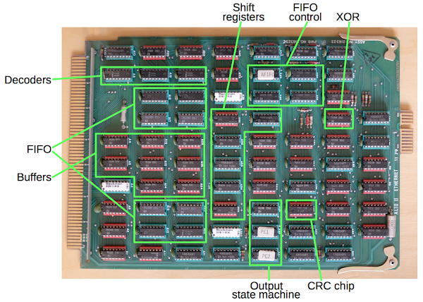 The Xerox Alto's Ethernet board, showing major functional blocks.