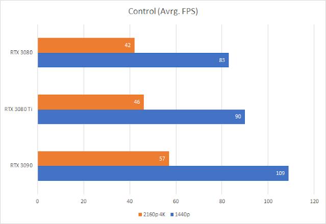 The Control (RTX 3070Ti vs RTX 3070 and RTX 3080)