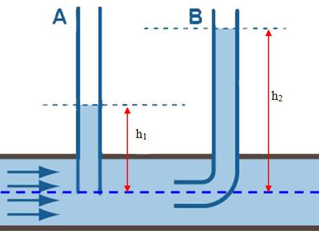 Định luật Bernoulli, ứng dụng Định luật Bernoulli