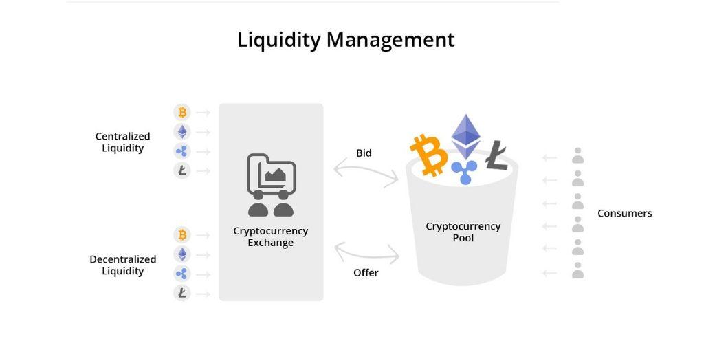 liquidity management pool