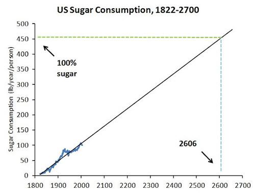 US Sugar Consumption, 1822-2005