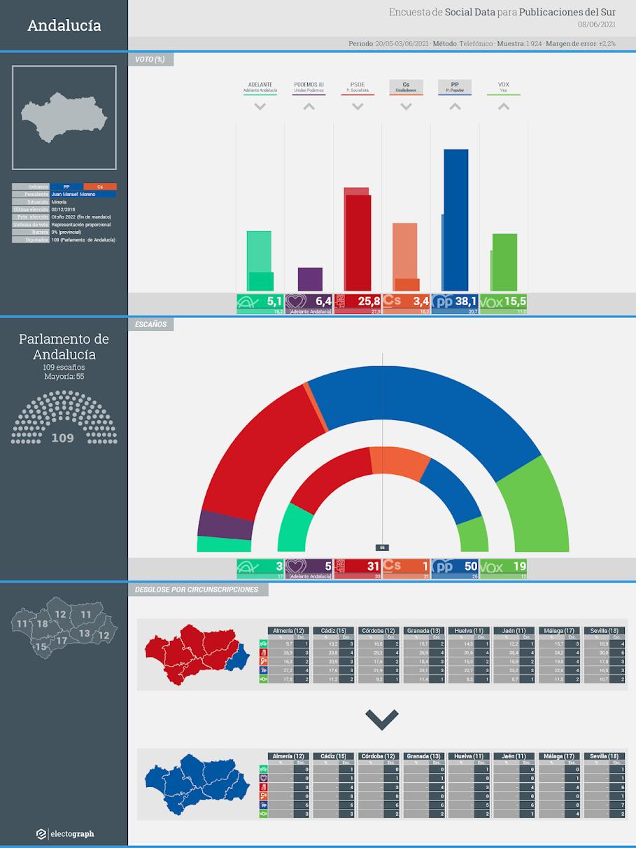 Gráfico de la encuesta para elecciones autonómicas en Andalucía realizada por Social Data para Publicaciones del Sur, 8 de junio de 2021