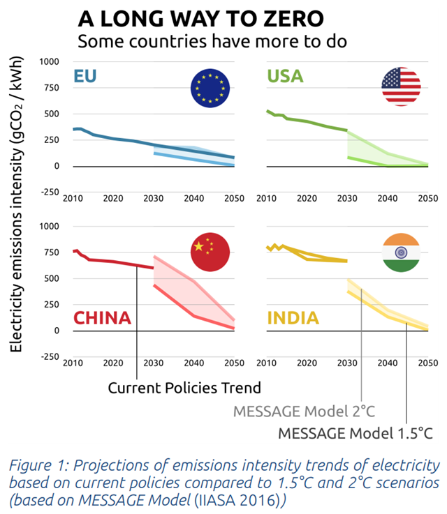 Projections of emissions intensity trends of electricity based on current policies compared to 1.5°C and 2°C scenarios for the EU, US, China, and India, based on the MESSAGE Model (IIASA 2016). Graphic: Climate Action Tracker
