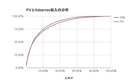 pv-ads分布.png