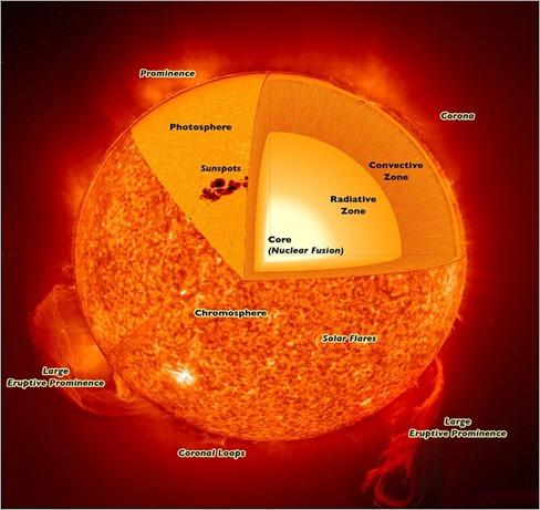 solar-layers