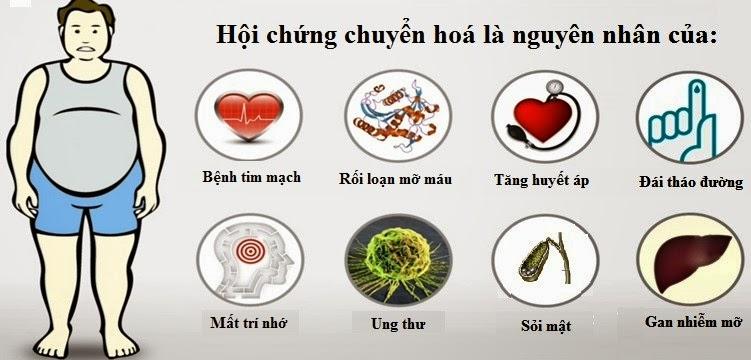 Nguyen-nhan-roi-loan-chuyen-hoa