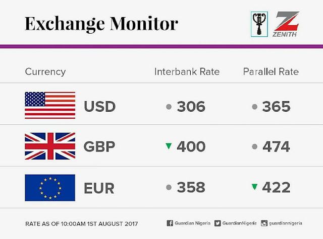 The Currency Exchange Rates For Today, August 1, 2017