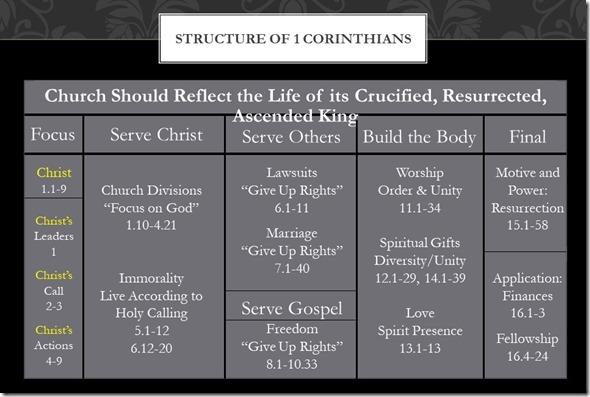 Structure Chart of 1 Corinthians