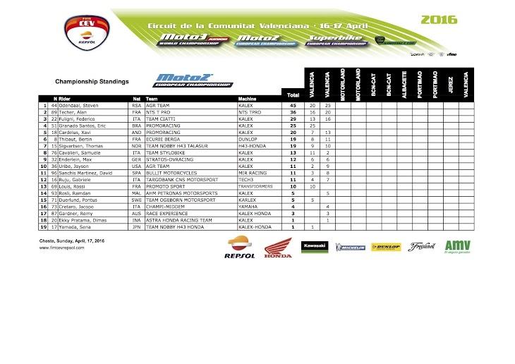 2016-cev-moto2-valencia-championship.jpg