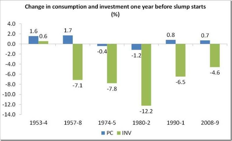 consumi investimenti