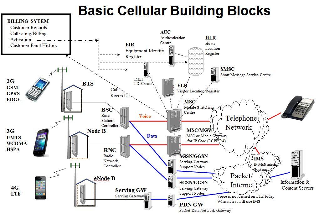 Telecom Engineer : معلومات أساسية عن أنظمة الاتصالات