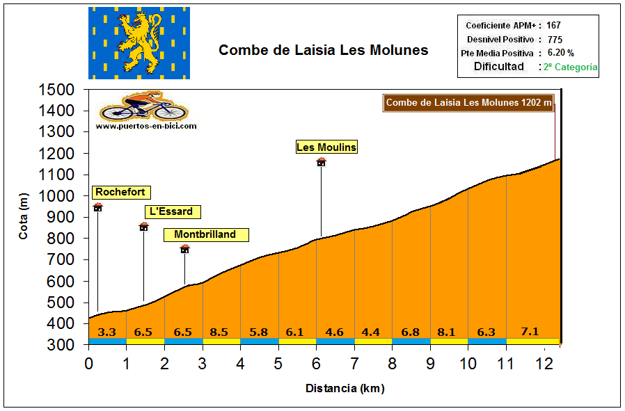 Altimetría Perfil Montée de la Combe de Laisia les Molunes