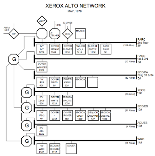 Map of the Xerox PARC network, showing important servers. May 1978. From Alto User's Primer.