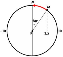 Chương I: Bài tập thời gian trong dao động điều hòa