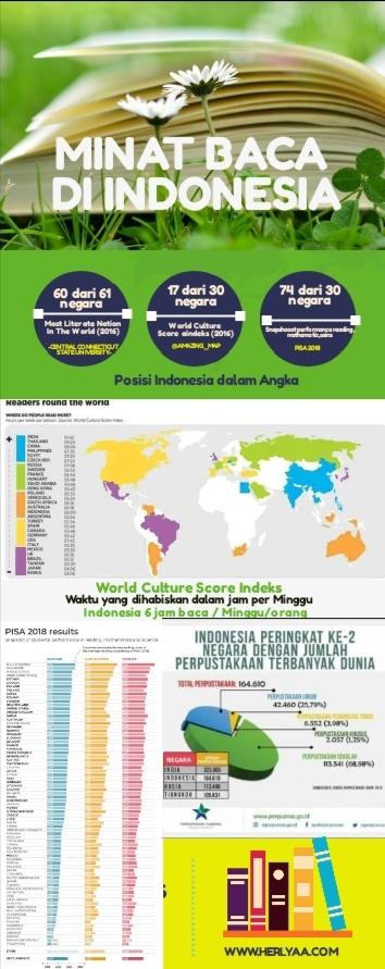 Infografis Tingkat Literasi  Indonesia di Dunia