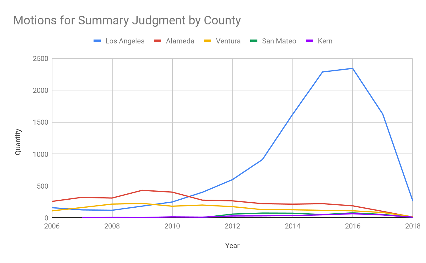 Graph of Motions for Summary Judgment by County