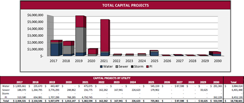 2016-03-08 Utility Rate Capital Projects