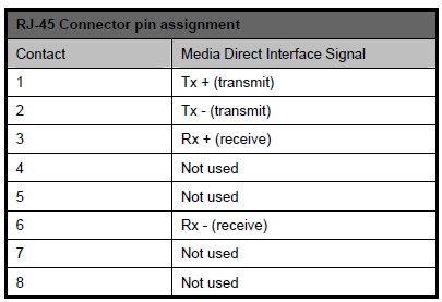 RJ 45 Pin Out