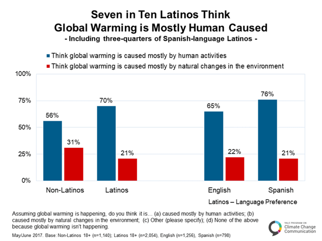 Seven in ten Latinos think global warming is mostly human caused. A May 2017 study was conducted with a nationally representative survey of 2,054 English and Spanish-speaking Latinos to investigate their current climate change knowledge, risk perceptions, policy support, behaviors, motivations, and barriers to political action. Graphic: Yale Program on Climate Change Communication