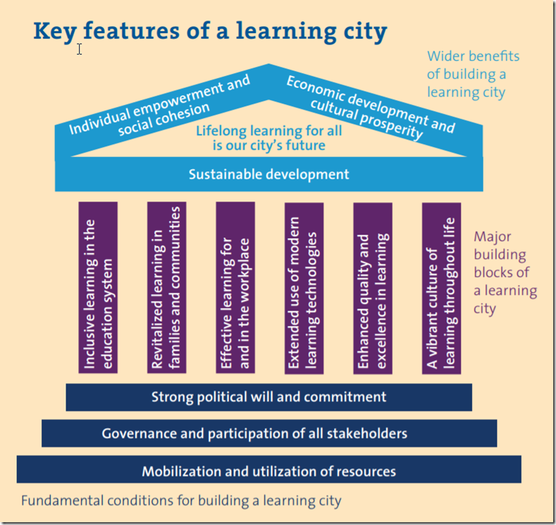 learning cities global network key features