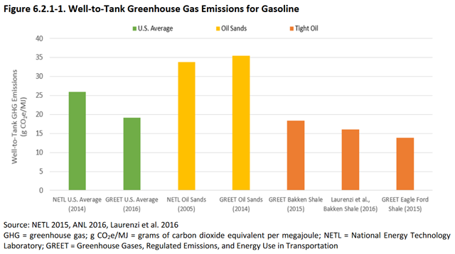 Well-to-Tank Greenhouse Gas Emissions for Gasoline. Graphic: NHTSA