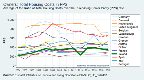 EU15 SILC Owners Total Housing Costs in PPS 2004-2017