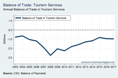 Balance of Trade in Tourism Services