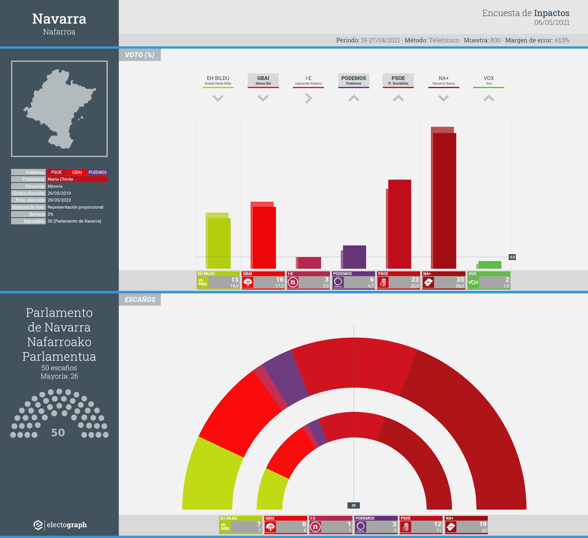 Gráfico de la encuesta para elecciones autonómicas en Navarra realizada por Inpactos, 6 de mayo de 2021