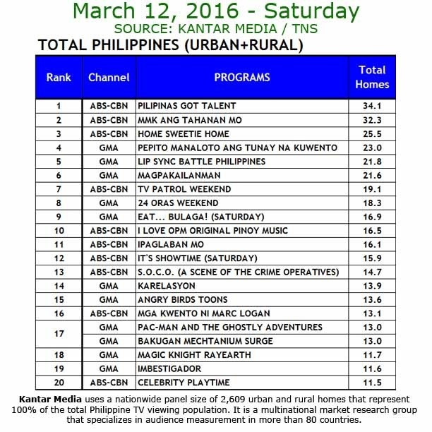 Kantar Media National TV Ratings - March 12, 2016