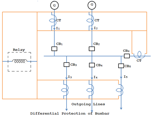 Differential Protection of busbar