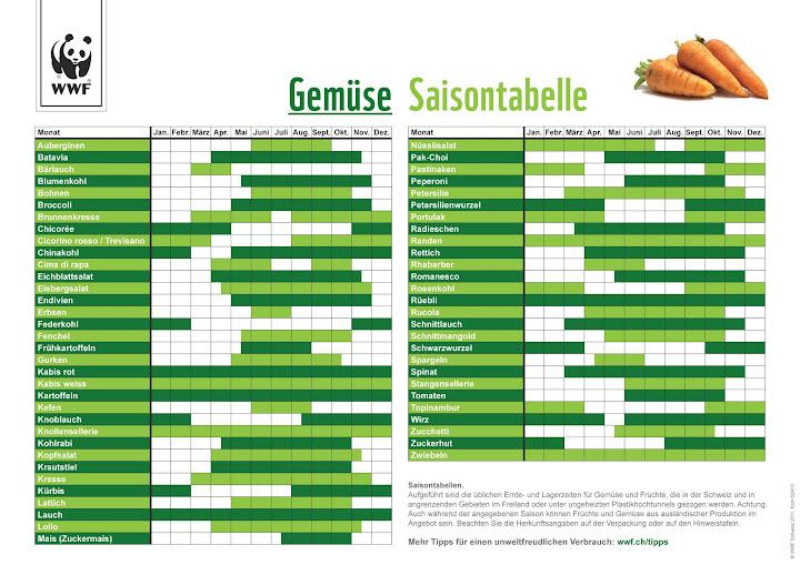 Gemüse Saisontabelle Schweiz (WWF)