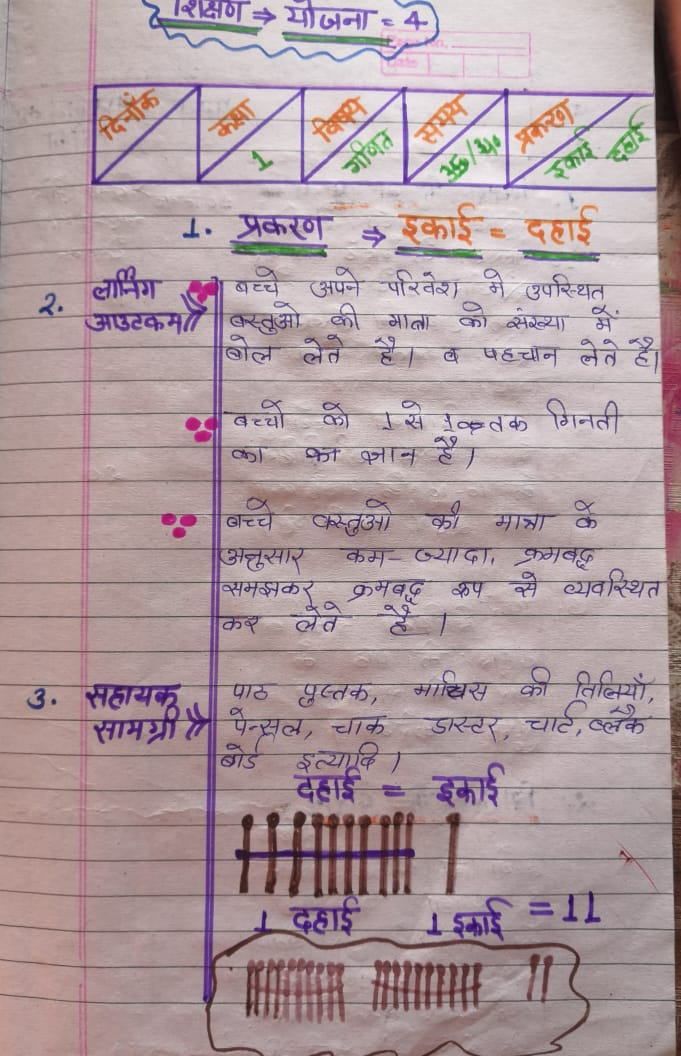 शिक्षण योजना कक्षा 1 प्रकरण इकाई दहाई