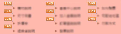 在超連結或按鈕旁邊,則會顯示點擊率之類的資訊,比如說我們可以看到哪一個 Footer sitemap 項目最多人點