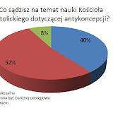 20.03.2012 Ankieta