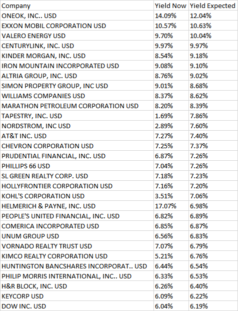 highest dividend yield in the world