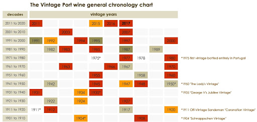The Vintage Port wine general chronology chart