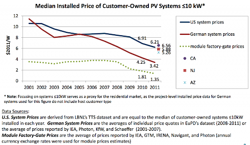 Why Solar Panels Are Cheaper In Germany Image