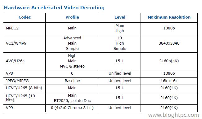 Compatibilidad Aceleración por Hardware INTEL Core i3 7350K