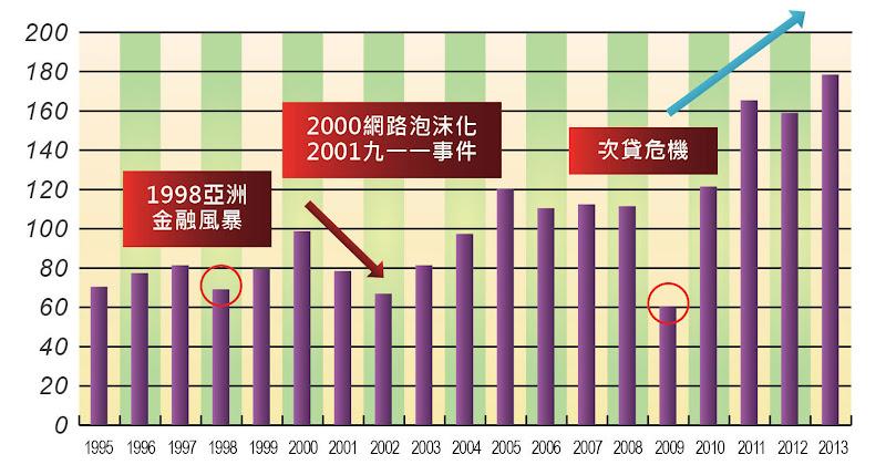 圖五-工業型機器人全球年銷量