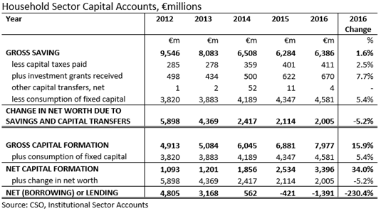 Household Sector Capital Accounts 2012-2016