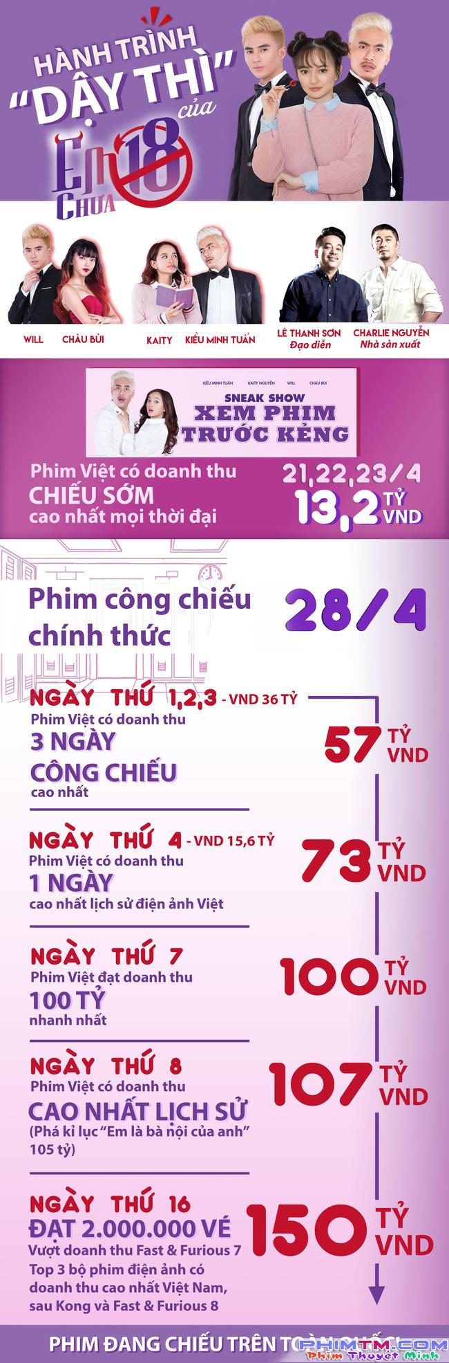 Em chưa 18 cán mốc 150 tỉ đồng, Kaity Nguyễn tái xuất trong phim remake của Charlie Nguyễn - Ảnh 1.